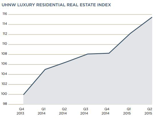 UHNW-Real-Estate-Index-(Q2,-2015).png