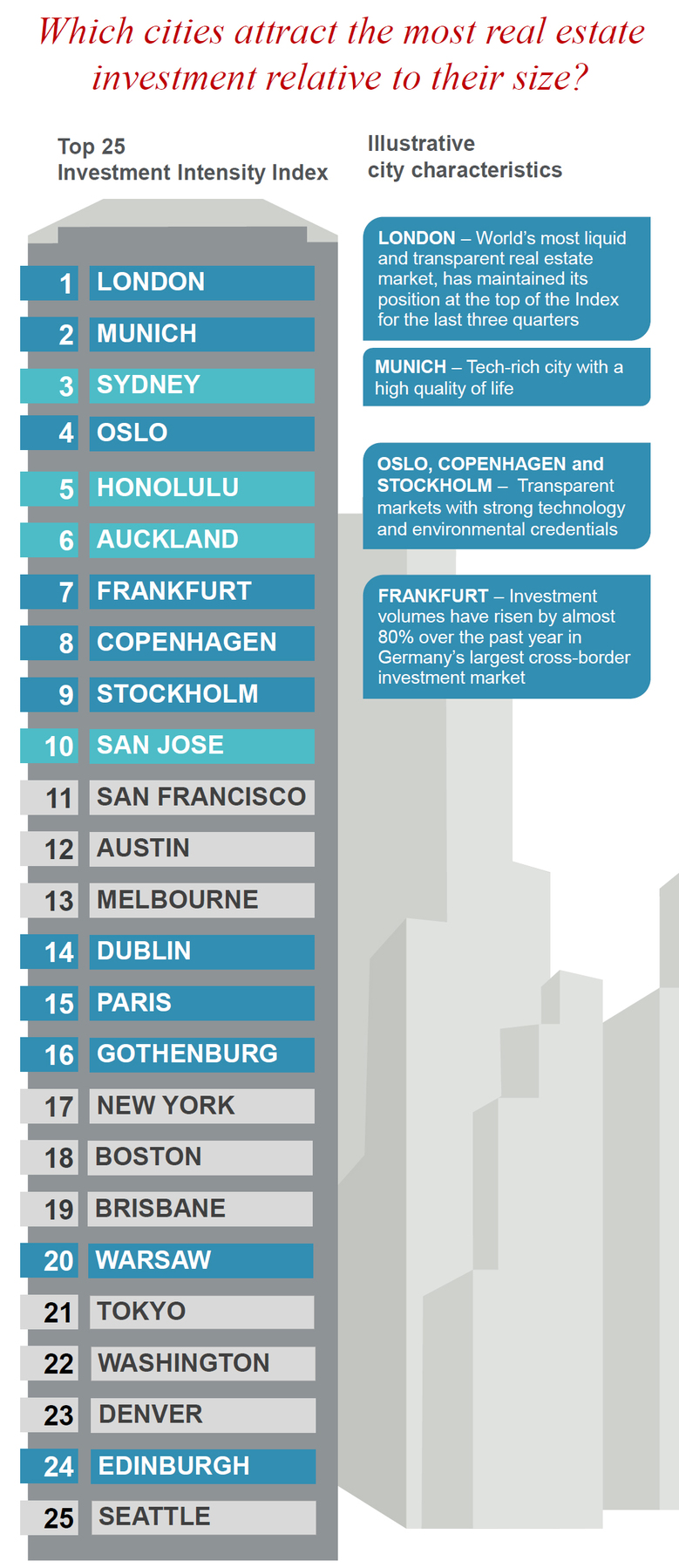 most-attractive-real-estate-investment-cities.jpg