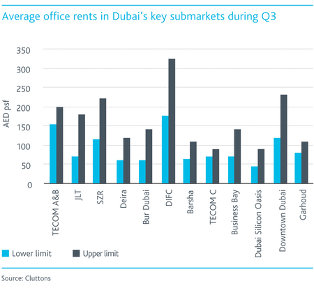 WPJ News | Average office rents in Dubai's key submarkets during Q3 2015