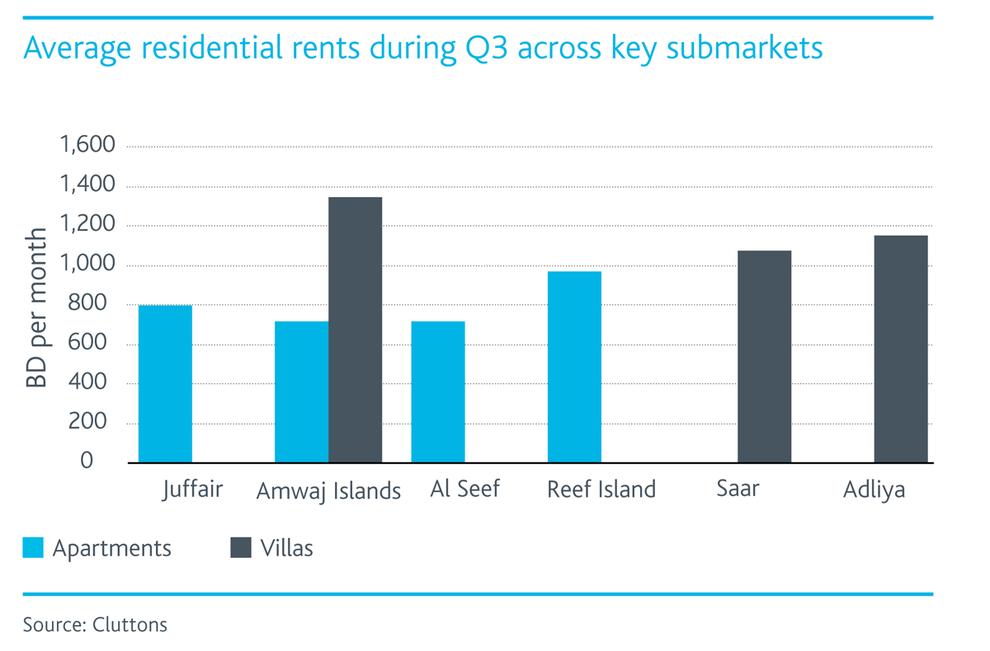 WPJ News | Bahrain's average residential rents during Q3 accross key submarkets
