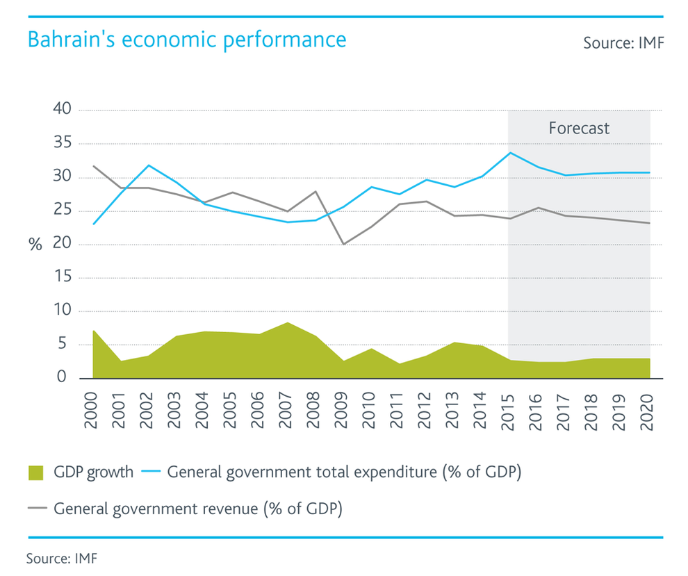 WPJ News | Bahrain's economic performance chart - GDP Growth and General Government Expenditure and Revenue