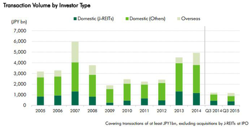 WPJ News | Japan Investors Q3, 2015 by Type (CBRE)