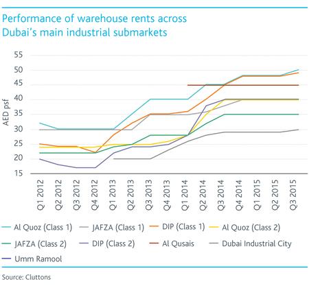 Performance-of-Warehouse-rents-across-Dubai's-main-industrial-markets.jpg