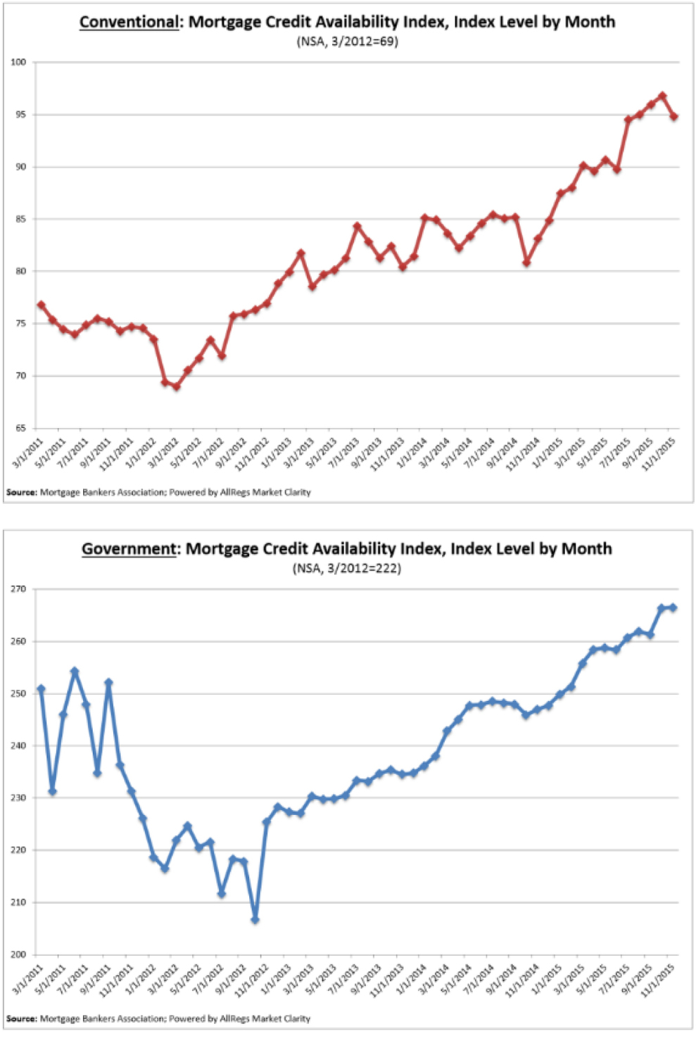 Mortgage-Credit-Avail-Index-2.jpg