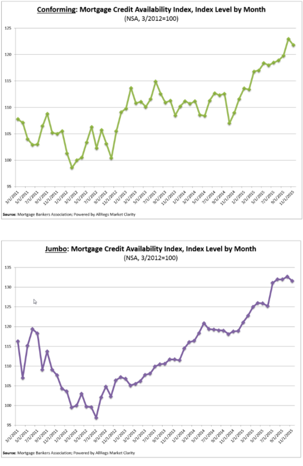 Mortgage-Credit-Avail-Index-3.jpg