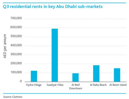 WPJ News   Residential rents in key Abu Dhabi sub markets in Q3 2015
