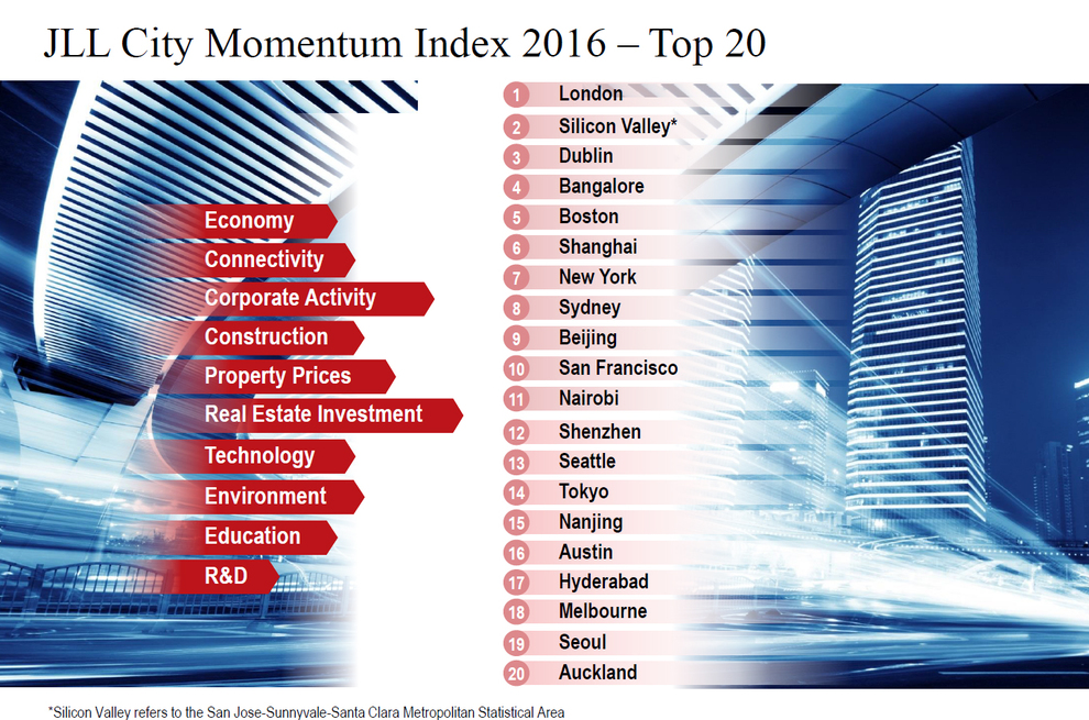 JLL-City-Momentum-Index-2015-Top-20.jpg