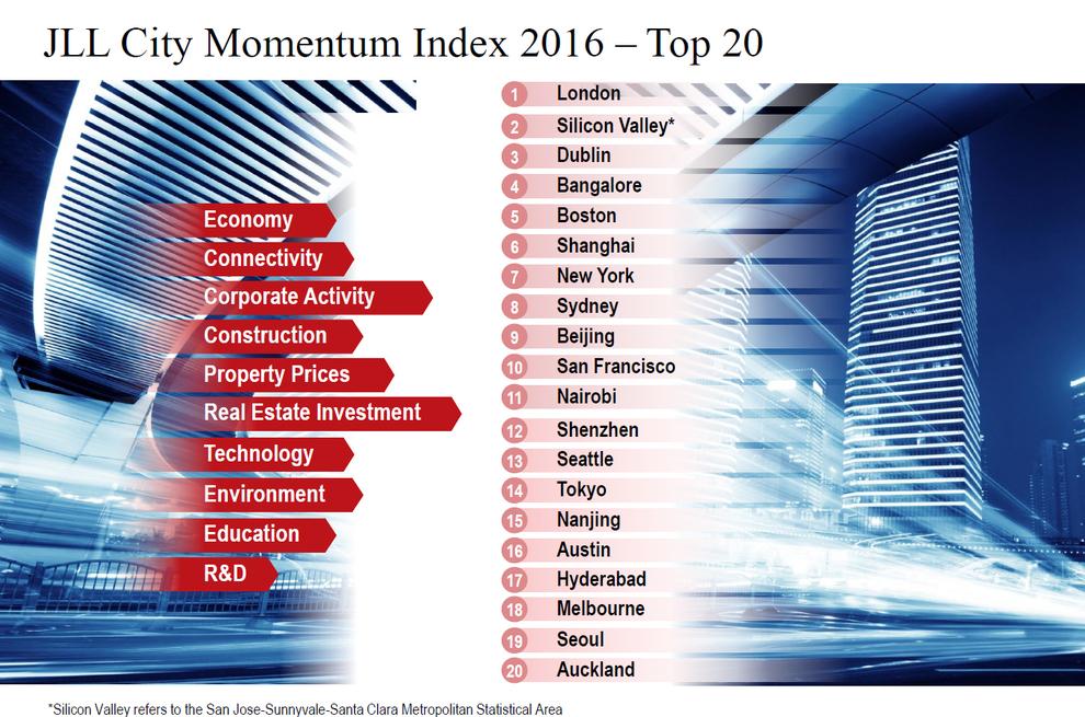 JLL-City-Momentum-Index-2015-Top-20.jpg