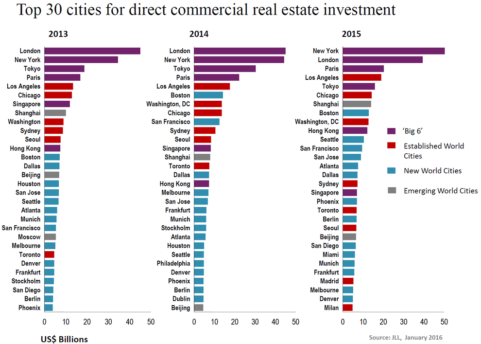 WPJ News | Top 30 cities for direct commercial real estate investment