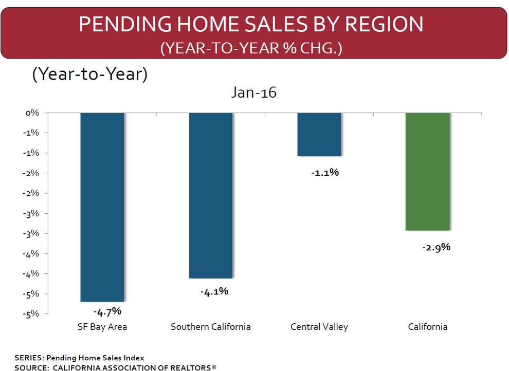 California-Pending-Home-Sales-by-Region-in-January-2016.jpg