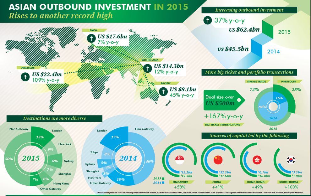 Asian-outbound-investment-in-2015.png