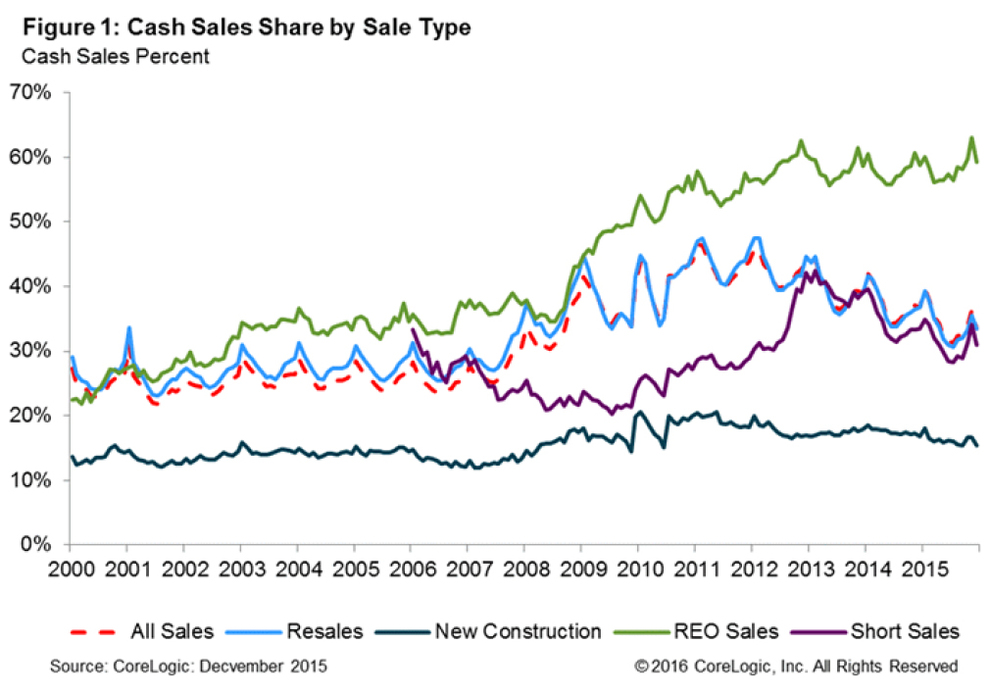 Cash-Sales-Share-by-Sale-Type-2015-chart-1.jpg
