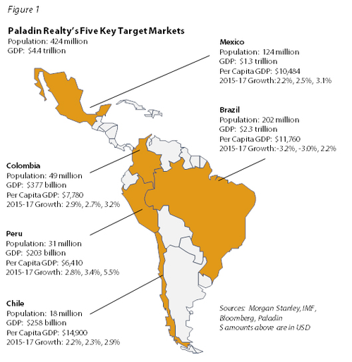 Latin-America-Investment-Outlook-in-2016-(Paladin-Realty).png