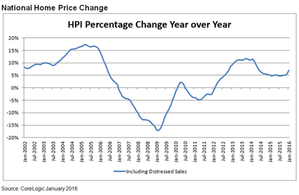 National-Home-Price-Change-Jan-2015.png
