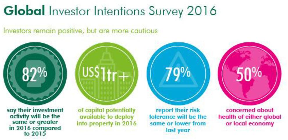 global-intentions-survey-2016-chart-1.jpg