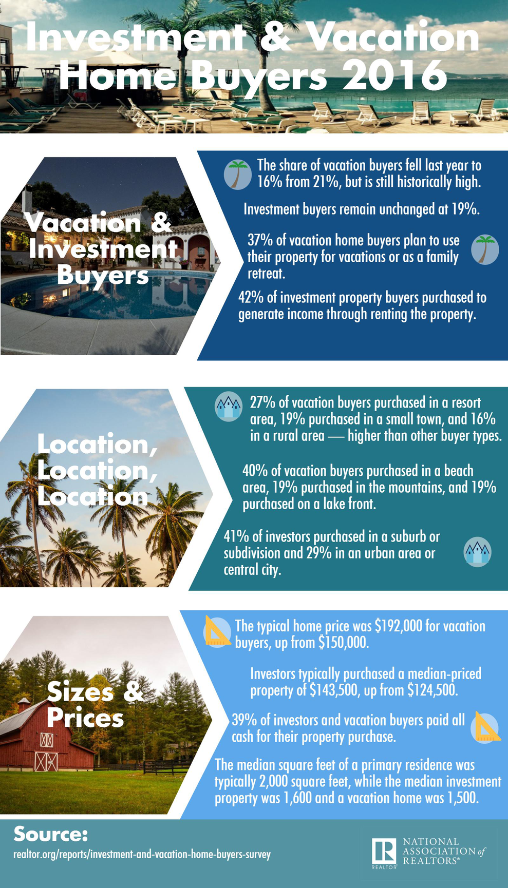 WPJ News | 2016 Vacation and Investment Home Survey (Infographic)