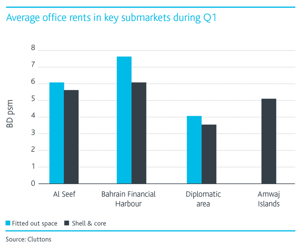 Average-Office-Rents.png