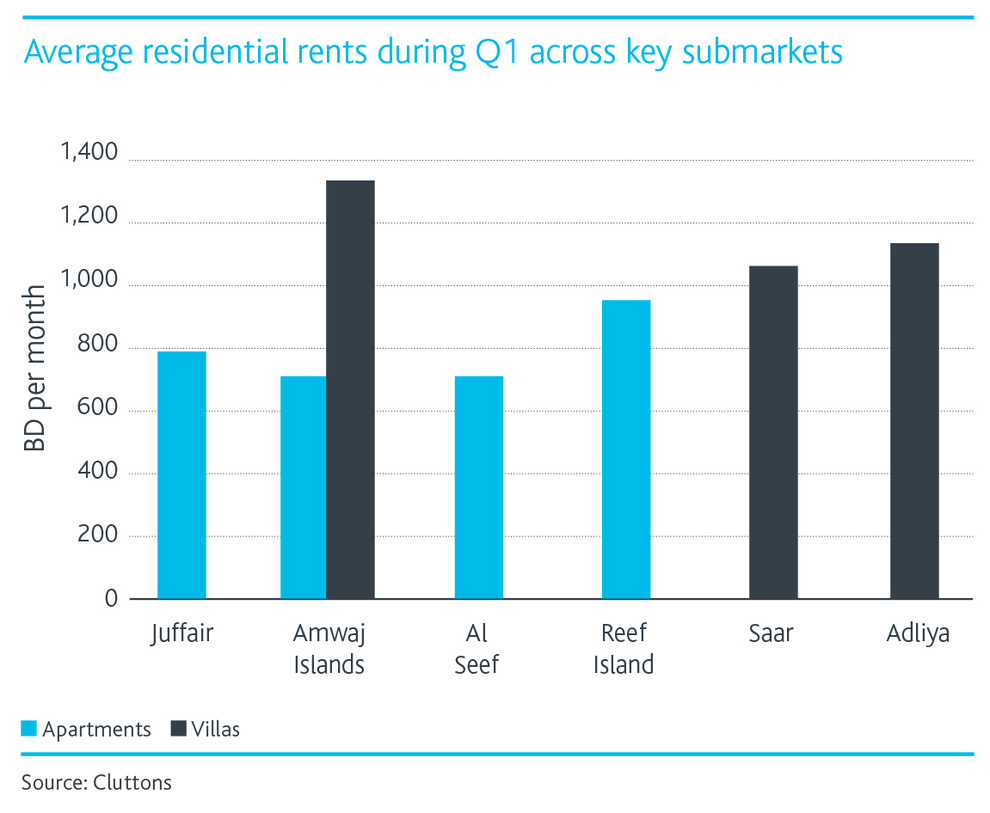 Average-Residential-Rents.png
