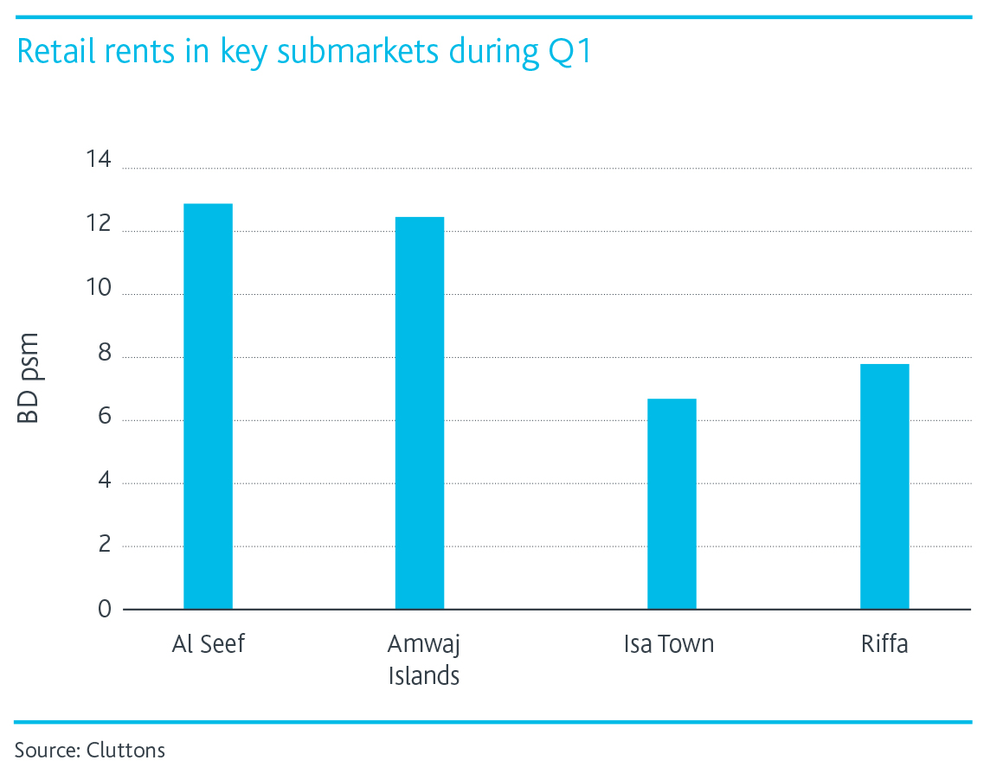 Retail-rents-in-key-submarkets.png