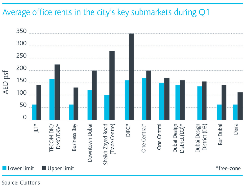 WPJ News | Average office rents in Dubai's key submarkets during Q1 2016