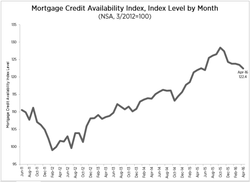 Mortgage-Credit-Availability-Index-,-Index-level-by-month.png