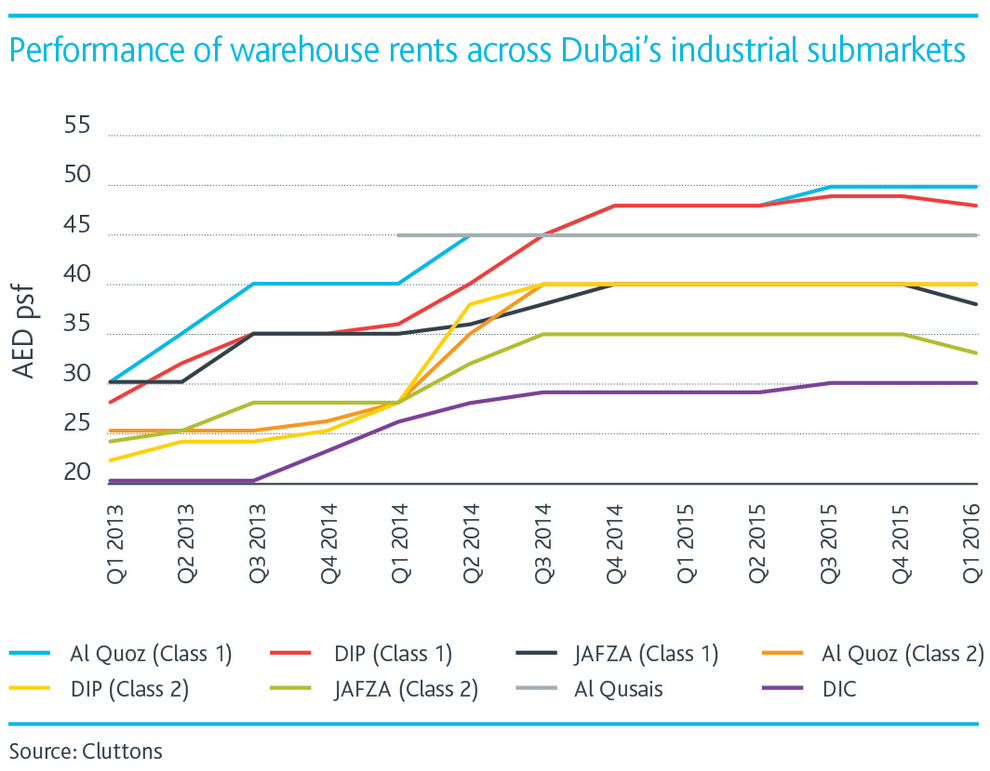 WPJ News | Performance of warehouse rents across Dubai's industrial submarkets