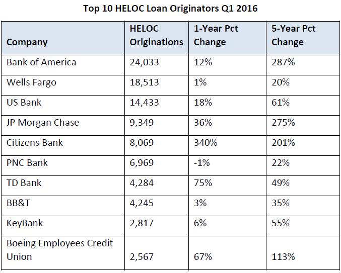WPJ News | Top 10 HELOC Loan Originators Q1 2016