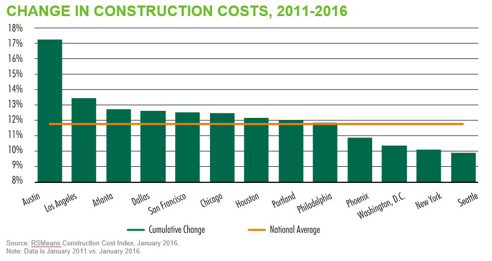 Change-in-Construction-Cost-(2011-to-2016)-by-CBRE.png