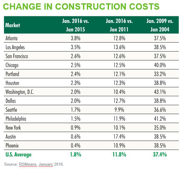 Change-in-Construction-Cost-by-US-Cities-(CBRE).png