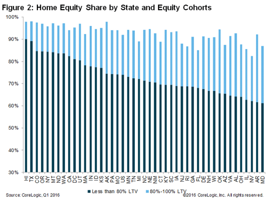 WPJ News | Home Equity Share by State and Equity Cohorts