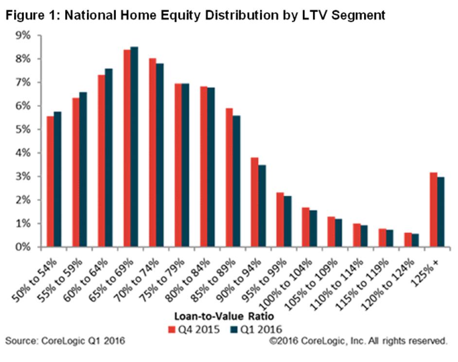 WPJ News | National Home Equity Distribution by LTV Segment