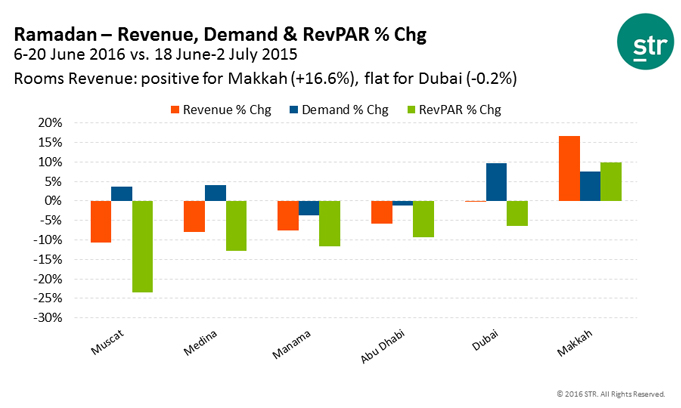 Ramadan-2016-Revenue-Demand-and-RevPAR.jpg