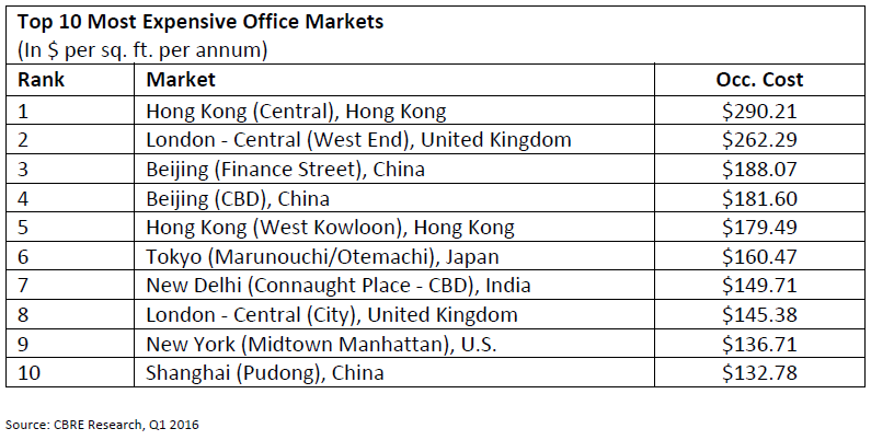 Top-10-Most-Expensive-Office-Markets.png