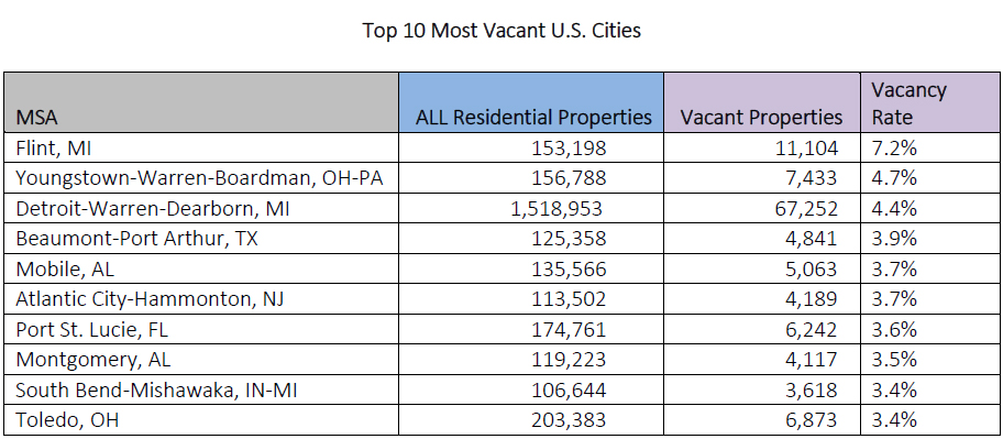 WPJ News | Top 10 Most Vacant US Cities