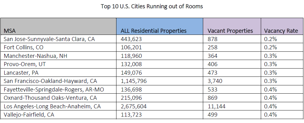 WPJ News | Top 10 U.S. Cities Running out of Rooms