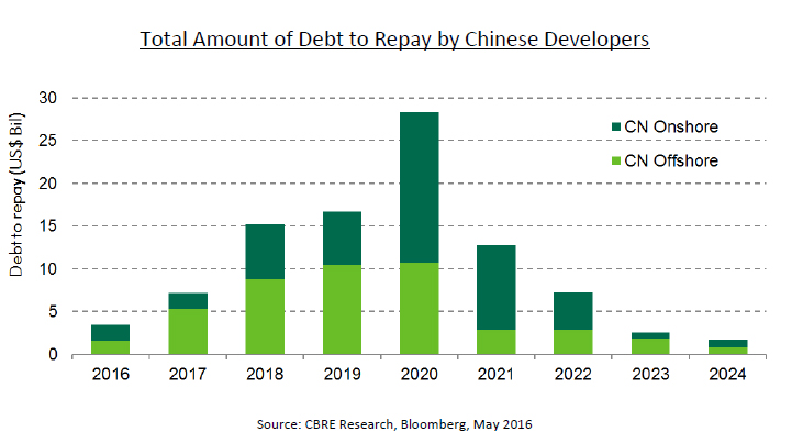 WPJ News   Total amount of debt to repay by Chinese developers