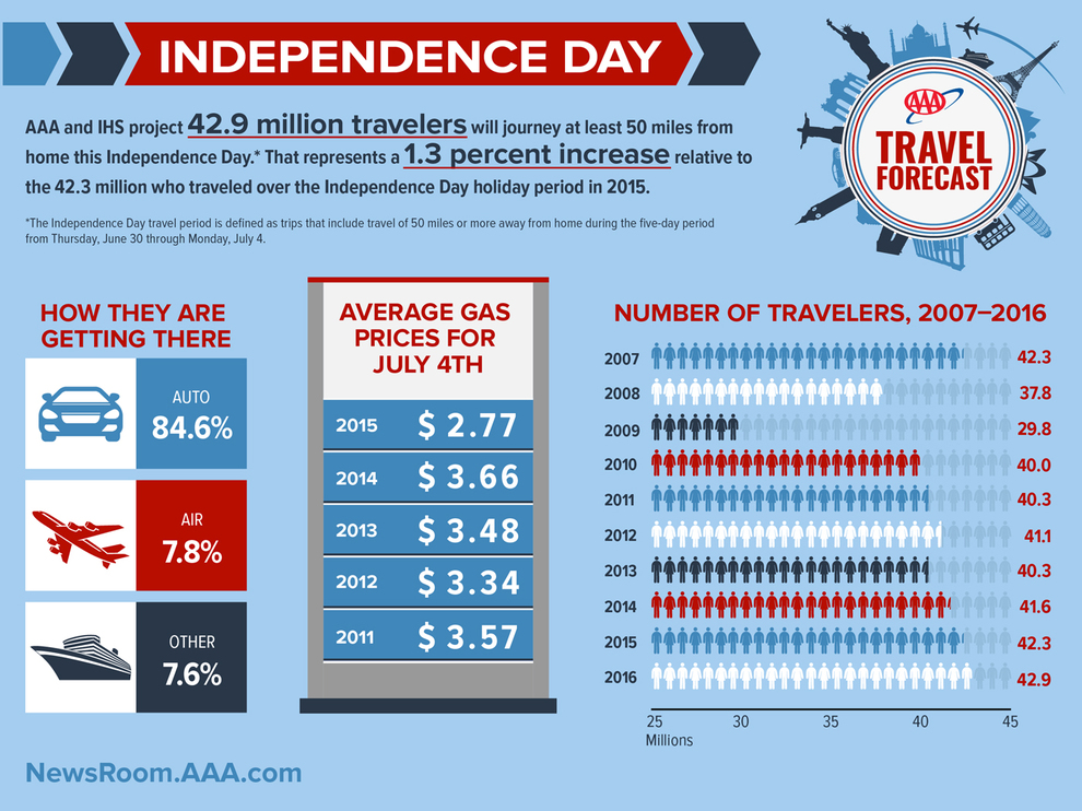 WPJ News | 2016 Independence Day Travel Forecast