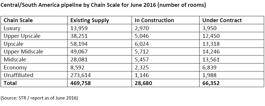 WPJ News | Central/South America pipeline by Chain Scale for June 2016 (number of rooms)