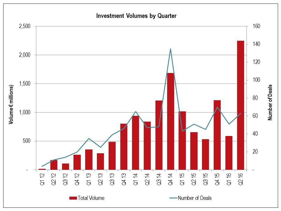 JLL-Investment-Chart.jpg