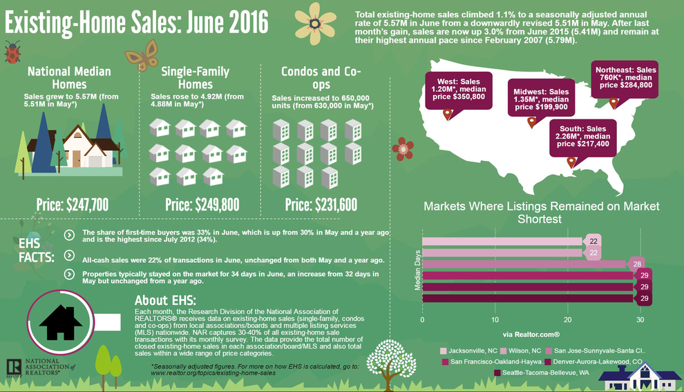 WPJ News | U.S. Existing Homes Sales - June 2016