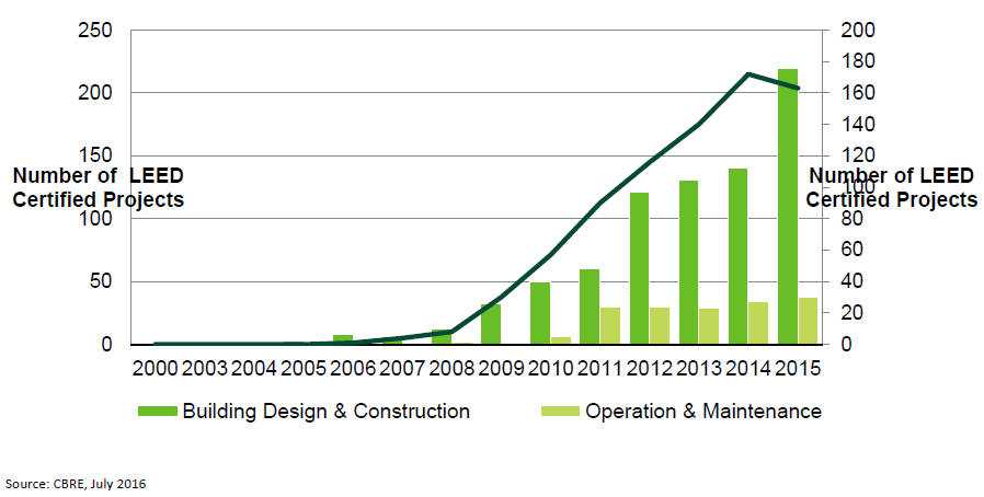 Rise-of-LEED-certified-Buildings-in-Asia.png