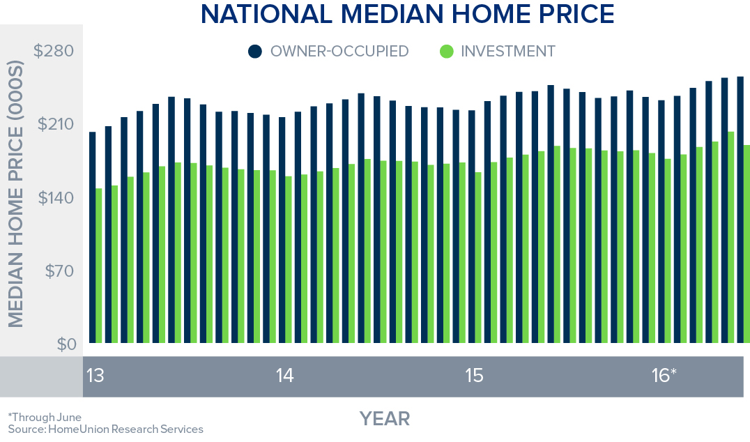 WPJ News | US Home Prices in June 2016