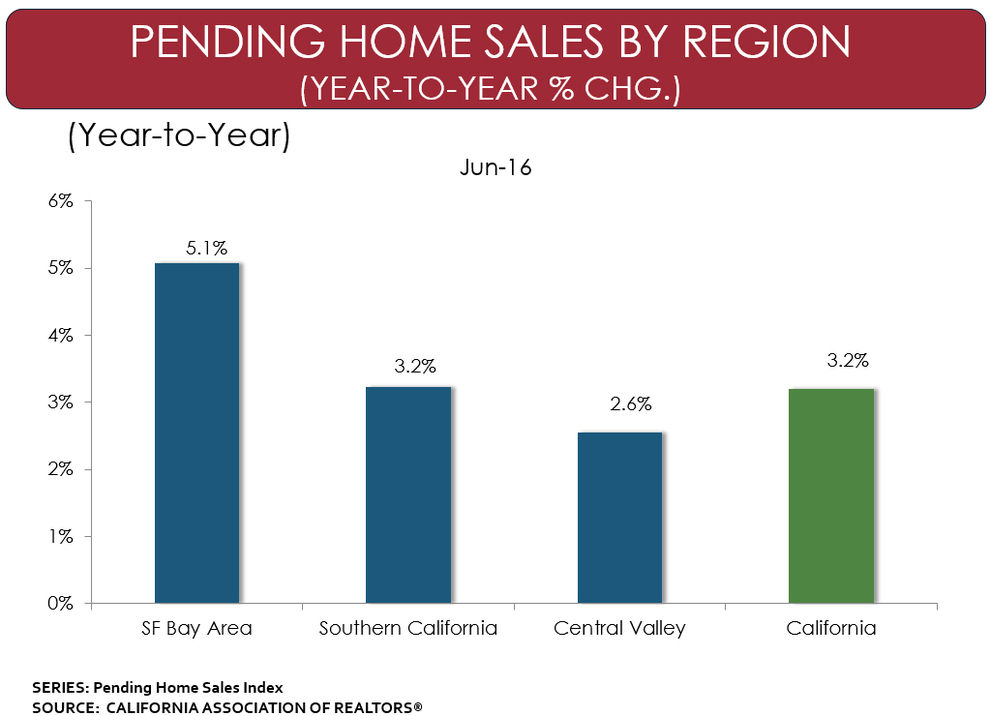 US-Pending-Home-Sales-by-Region-2016.jpg