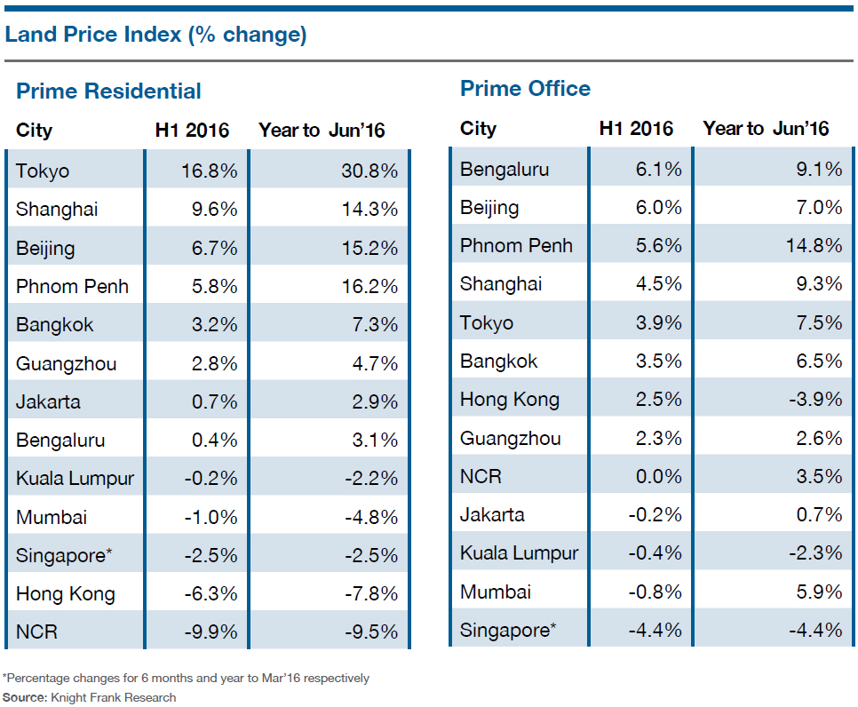 WPJ News | Asia Land Price Index