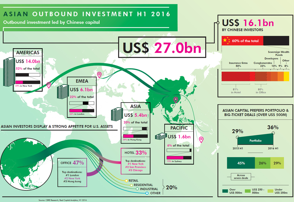 WPJ News | Asian Outbound Investment H1 2016