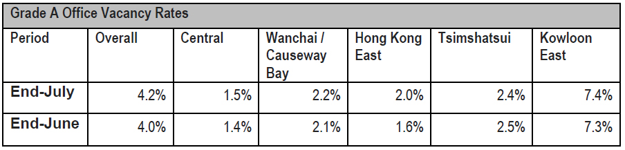 Hong-Kong-Grade-A-Office-Vacancy-Rates-2016.jpg