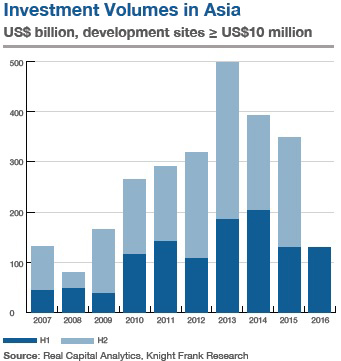 WPJ News | Investment-volumes-in-Asia