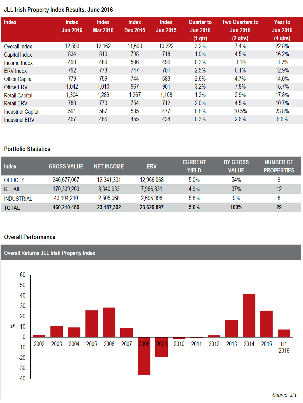 JLL-irish-property-index-q2-2016.jpg