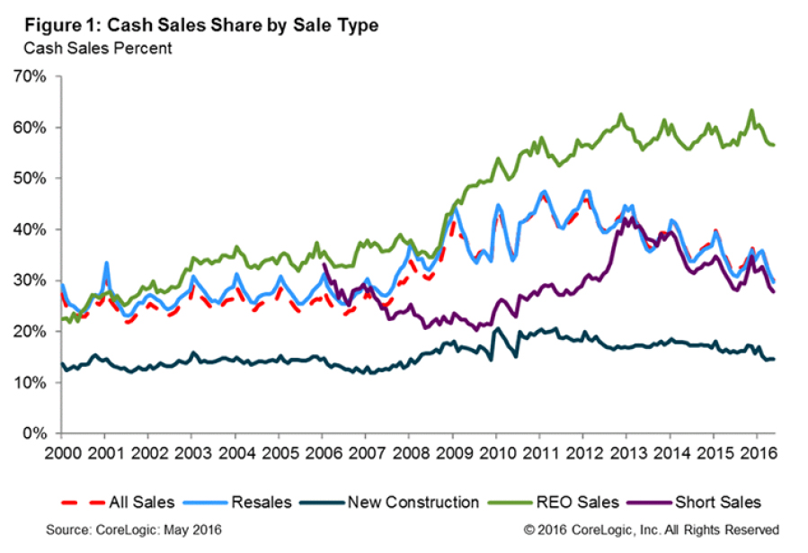 cah-sales-chare-by-type-2016-chart-1.jpg