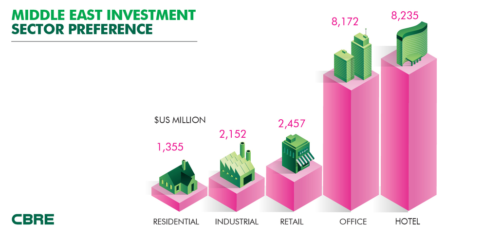Middle-East-Property-Investment-Sector-Preference-(2016).jpg